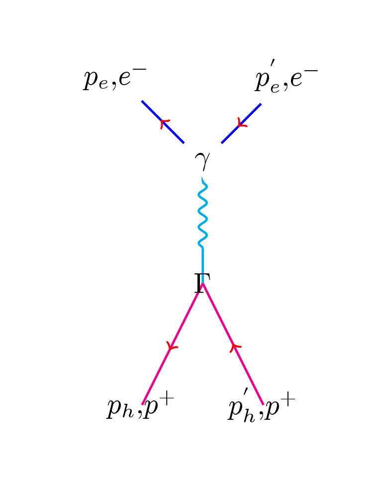 Creating Feynman Diagrams With Latex
